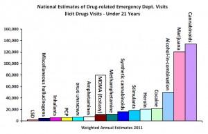ER Visits chart